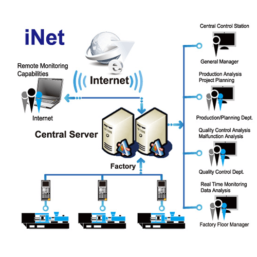 Software Products and Service System-iNET