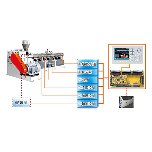 Extruder Control System
