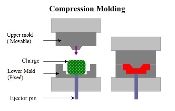 a description of the process of injection molding