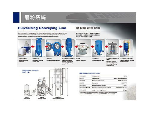 Pulverizing Conveying Line