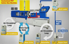 5 Gallon PET Preform Injection Molding Machines & Whole Plant Turn-Key Solution