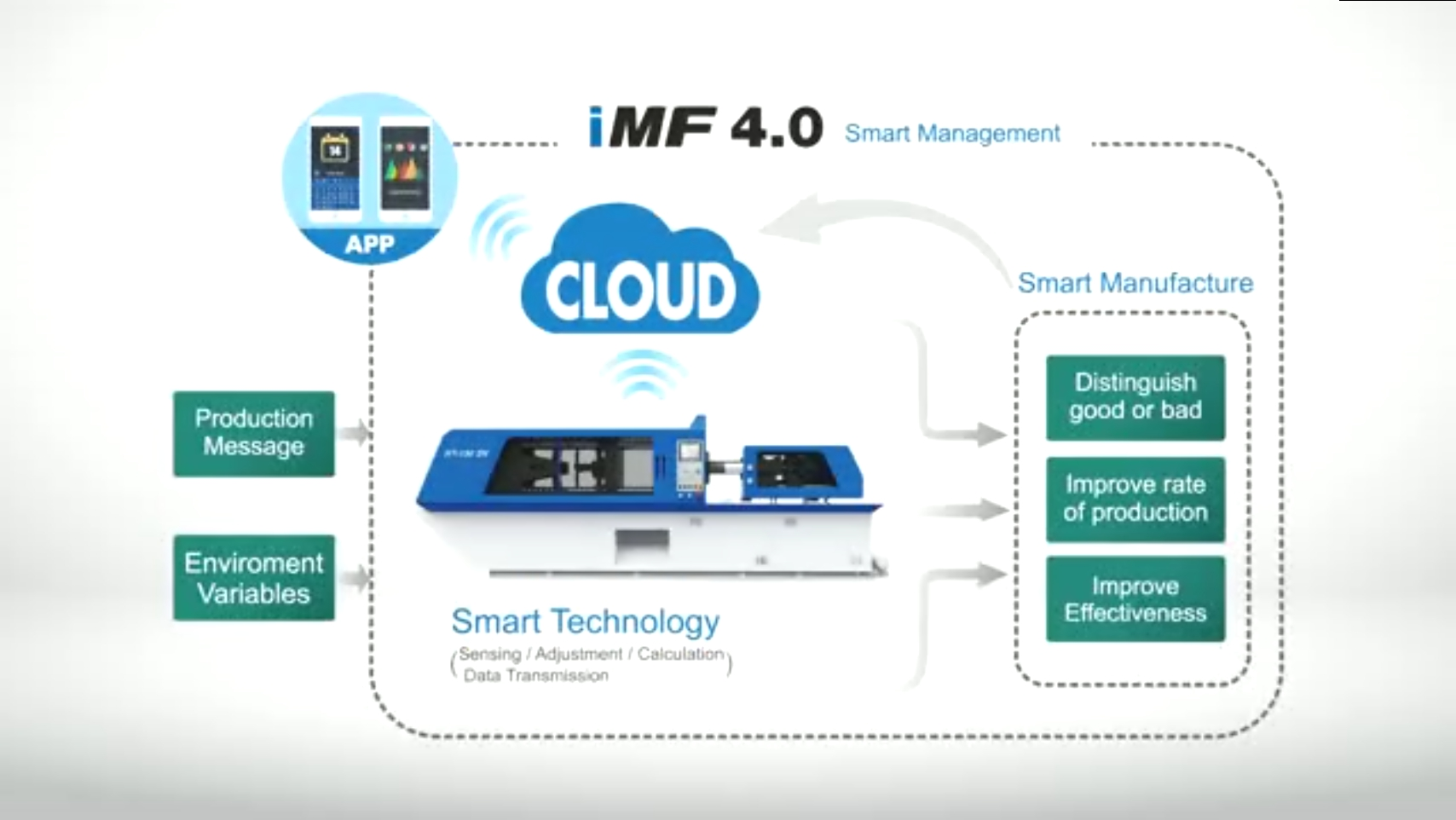 iMF4.0 Intelligent ManuFactory
